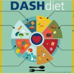 What is a DASH Diet?