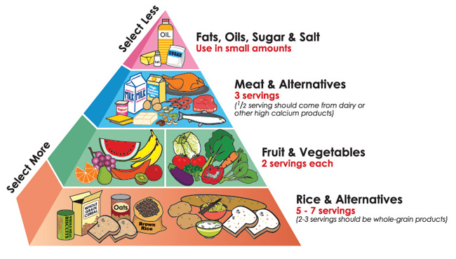 Healthy Diet Pyramid The Healthy Diet
